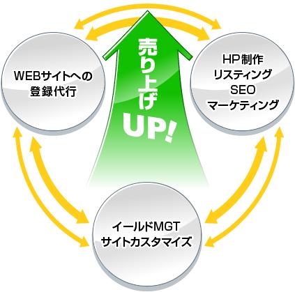 コンサルティング・フローの図